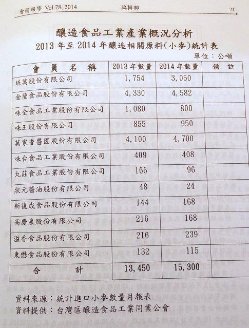 2013年至2014年釀造相關原料(小麥)統計表