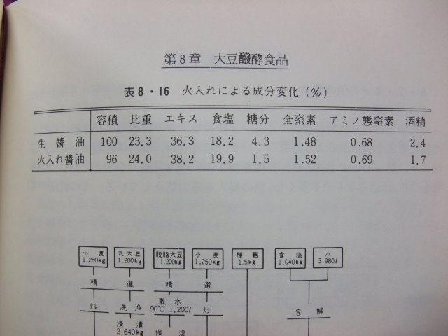 生醬油跟煮熟殺菌醬油之成分變化-001