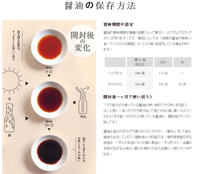 醤油の保存方:醬油會因為『光、熱、空氣』而變質。 醬油法資料出處:http://www.s-shoyu.com/know/300.html