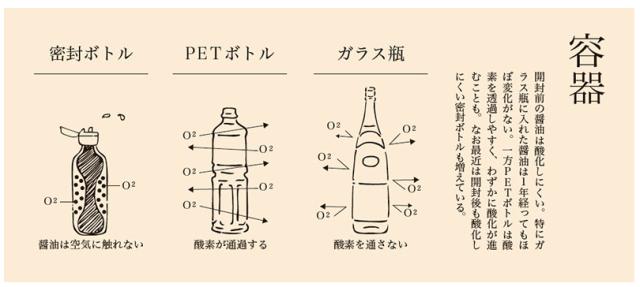醬油的保存容器,會因為其透氣性、透光性、透熱率,而影響到醬油的保存。 資料出處:http://www.s-shoyu.com/know/300.html