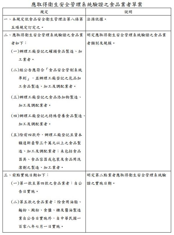 應取得衛生安全管理系統驗證之食品業者草案