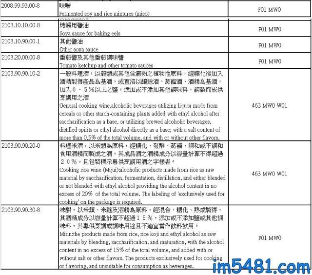 台灣對於醬油番茄醬味噌等都需食品及相關產品應輸入查驗,也因此國外的醬料都是代理商合法進口的才能上架