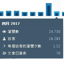 2017-04月的統計資料