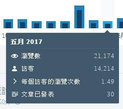 2017-05月的統計資料
