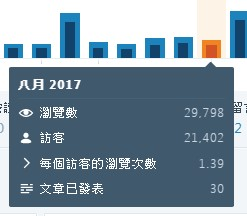 2017-08月的統計資料