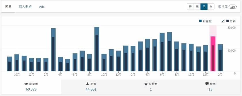 2019-02-15的本blog每月流量紀錄