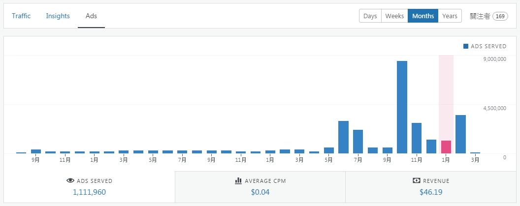 2020.01月廣告量跟廣告金,廣告閱讀人數1百11萬多,平均CPM才0.04,廣告收益立刻降到46.19美金.
