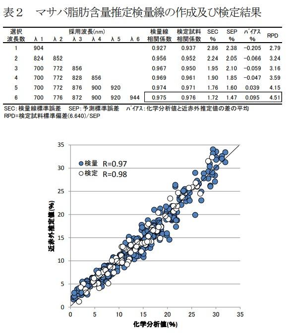 マサバ脂肪含量推定検量線の作成及び検定結果