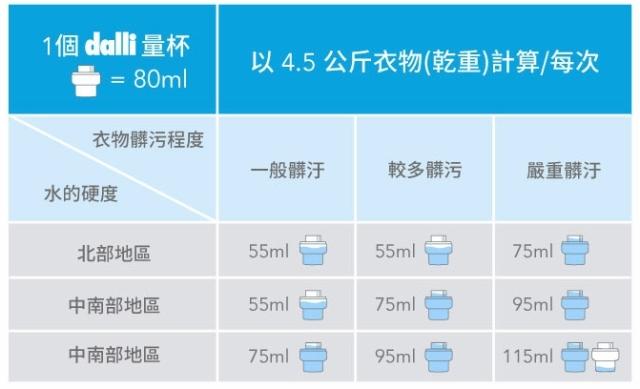 有些洗衣精廠商已經針對台灣北中南的水質不同,而有不同的建議使用量。此圖片是 dalli德國達麗的洗衣精建議使用量,其就有北中南有所不同。(中間的中南部地區應該是中部地區才是. 下面的中南部地區應該是南部地區.)