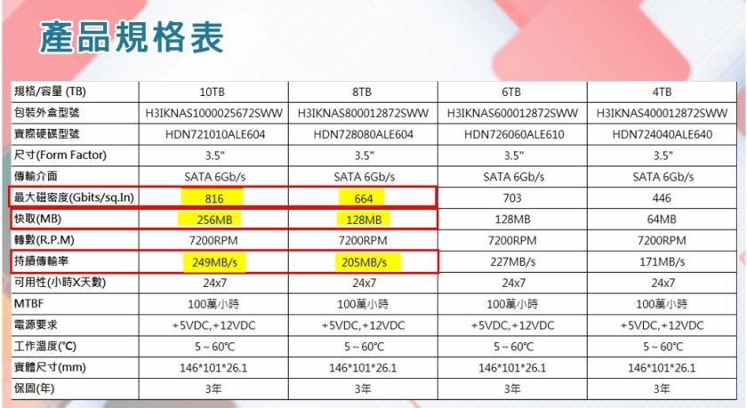 """【HGST】 3.5"""" 10TB 256MB (H3IKNAS1000025672SWW)"""
