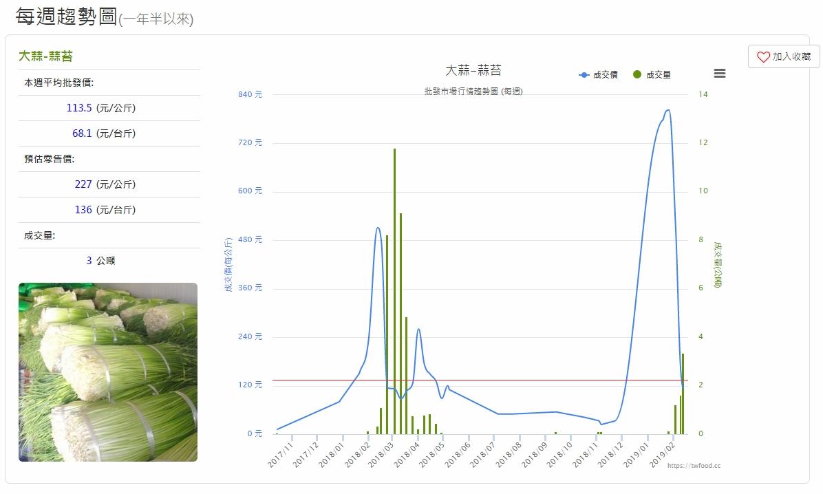 蒜苔價格,其都會在年底到過年期間為最大漲幅! 過年後就跌價!