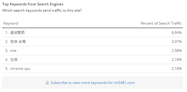 Top Keywords from Search Engines