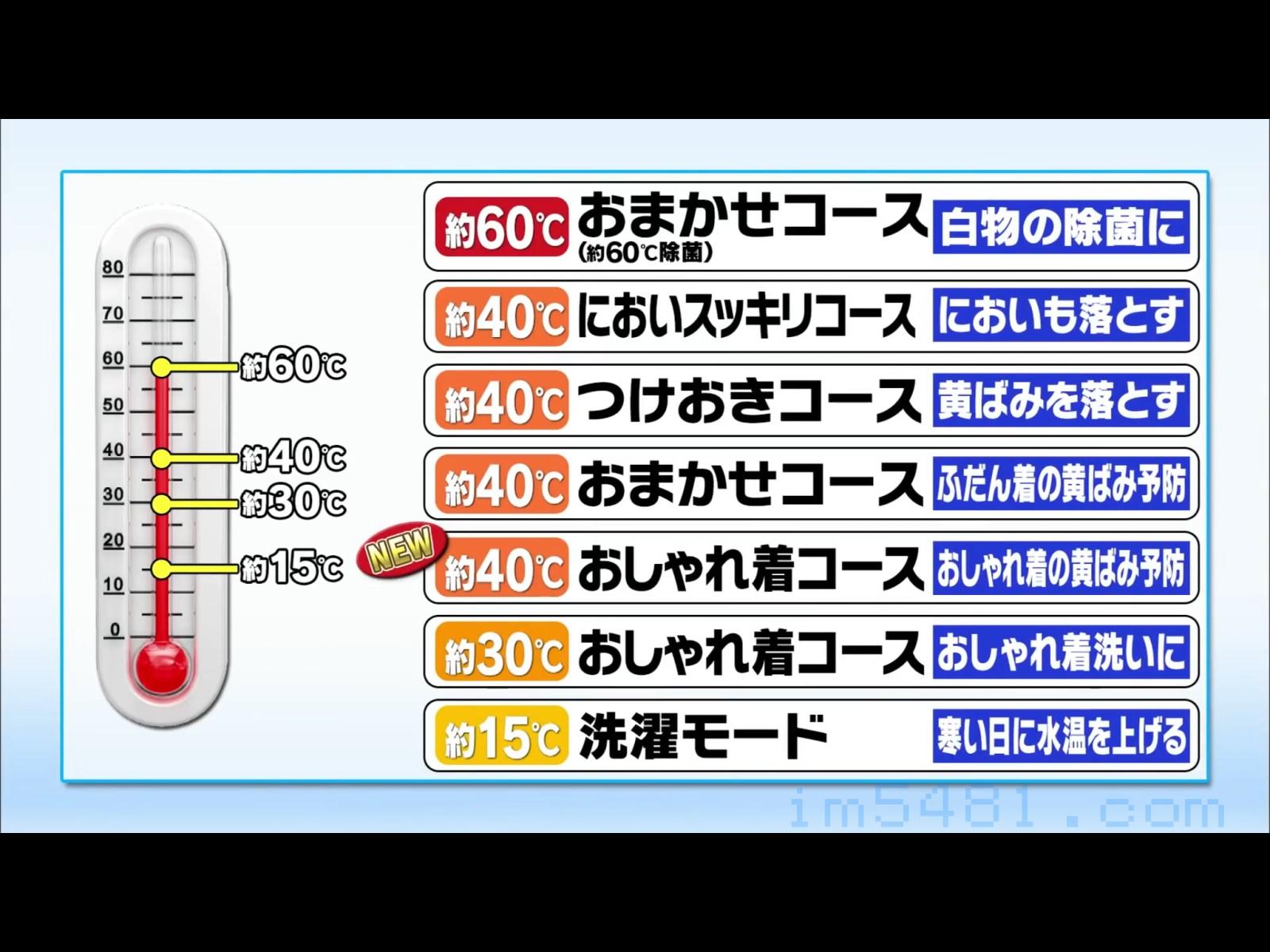 日本洗衣機常常標榜的各種水溫的洗衣效果,但60度水溫對於納豆菌或枯草菌是無法有效殺菌的。