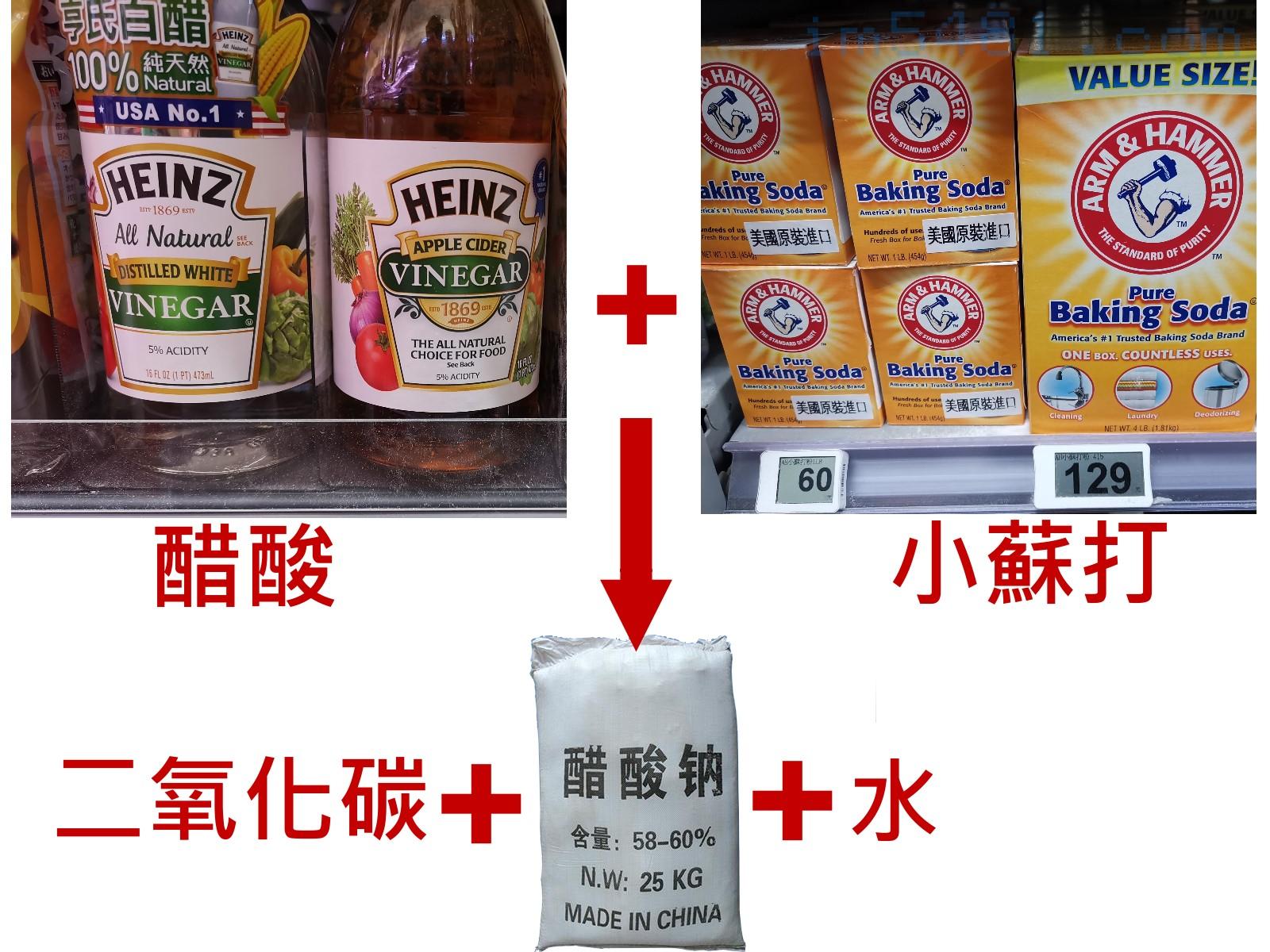 醋酸跟小蘇打的反應產物為醋酸鈉 二氧化碳 水