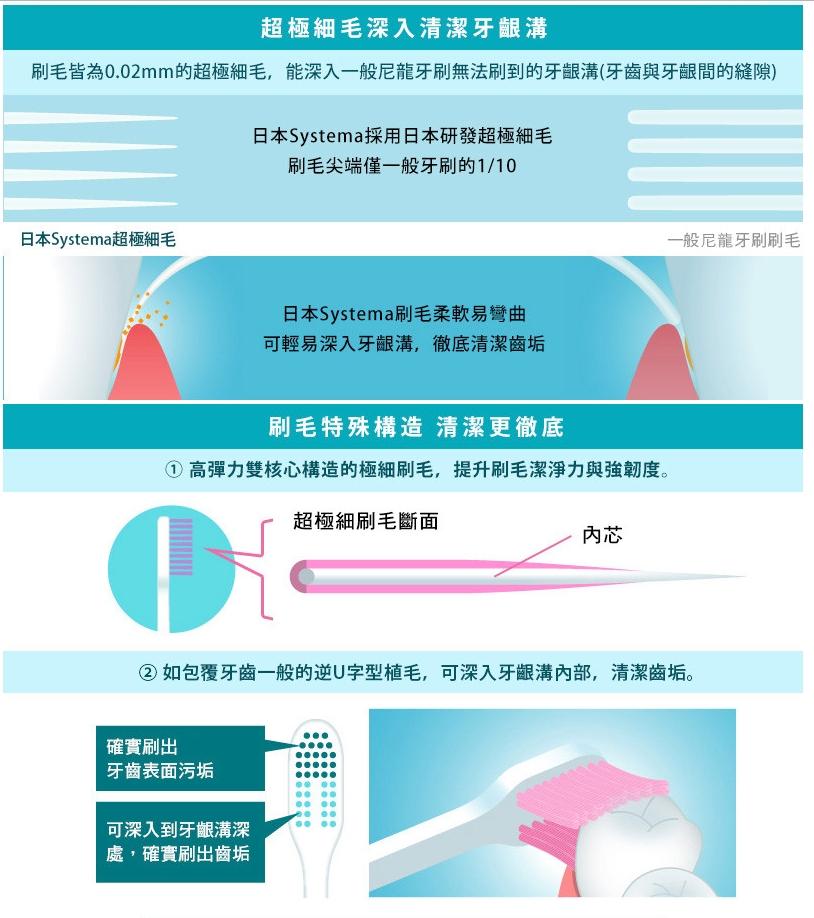 日本獅王護齦牙刷功能敘述
