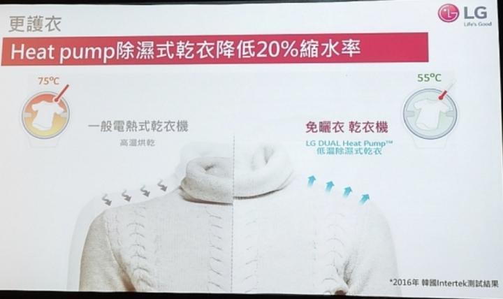 LG 免曬衣乾衣機採用「Heat Pump除濕式乾衣技術」,溫度只有50~60°C,不但顧及衣物殺菌、除螨,也避免破壞衣料結構。同樣烘乾羊毛毛衣,與熱風式乾衣相比,LG免曬衣乾衣機能減少衣物20%縮水率;與自然乾燥相比,更能減少衣物變形的機率,避免產生衣物乾硬與衣夾夾痕。
