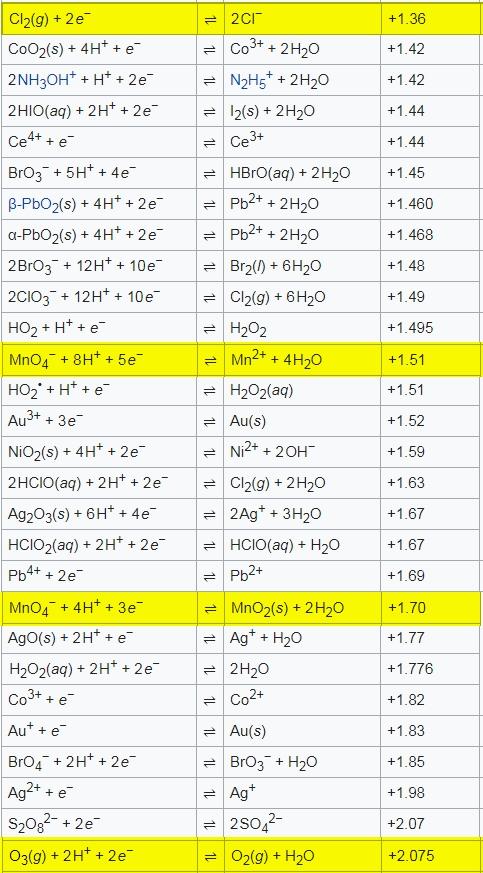 臭氧O3(g) 是超級強的氧化劑