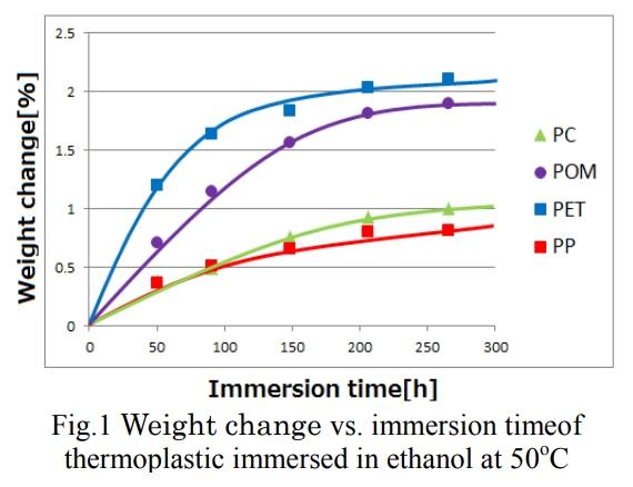 四種熱可塑性塑膠放進50度C,99%酒精溶液中,其重量變化率為PET最高. 在短短50小時內就已經損失超過1%的重量。
