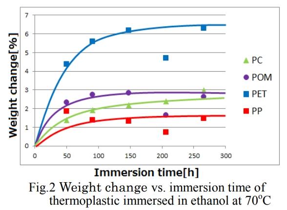 四種熱可塑性塑膠放進70度C,99%酒精溶液中,其重量變化率為PET最高,也失重最快!
