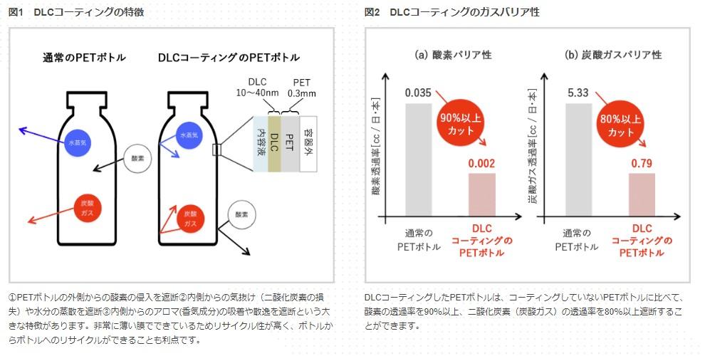 KIRIN PET寶特瓶DLC加工技術-其減少的透過(氣)性成效 氧氣降了90%以上,碳酸氣體則是降了80%以上