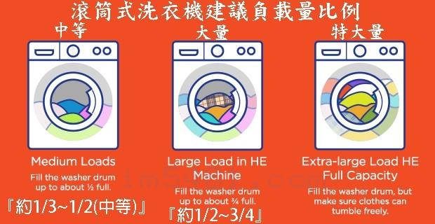 滾筒式洗衣機建議負載量比例