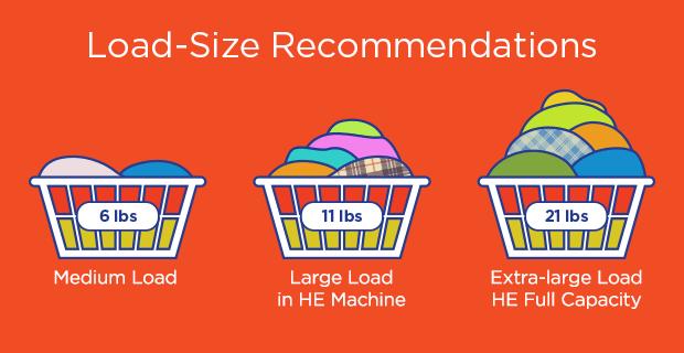 如果以衣物重量來做計算的話,相對的『Medium Loads』、『Large Loads』、『he Full Loads』或『Extra-Large Loads』應為多少衣物乾衣重量。