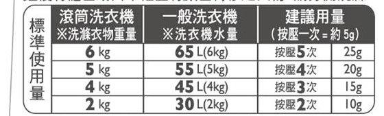 台灣花王Attack Zero建議使用量-有標示滾筒式洗衣機跟一般直立式洗衣機的建議用量