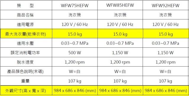 Whirlpool WFW75HEFW WFW85HEFW WFW92HEFW的規格,機身尺寸一樣,洗衣量也一樣。