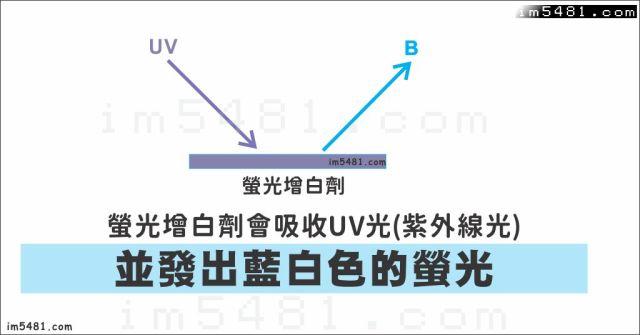 螢光增白劑吸收uv光的作用,就是發出藍白色的螢光